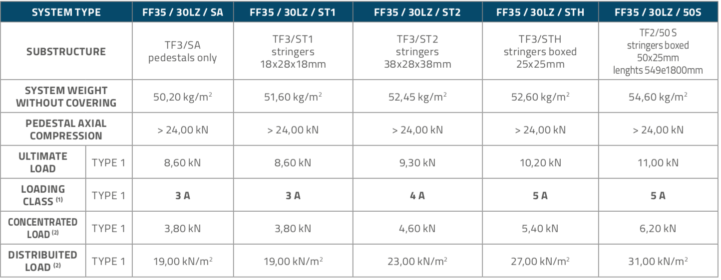 FF3030LZ_Panels_Table2