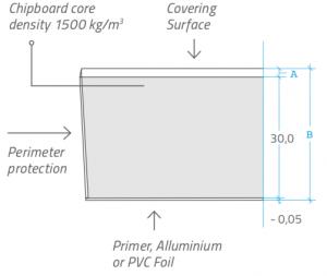 FF3530_Panels_Specifics