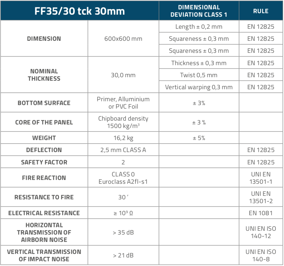 FF3530_Panels_Table1