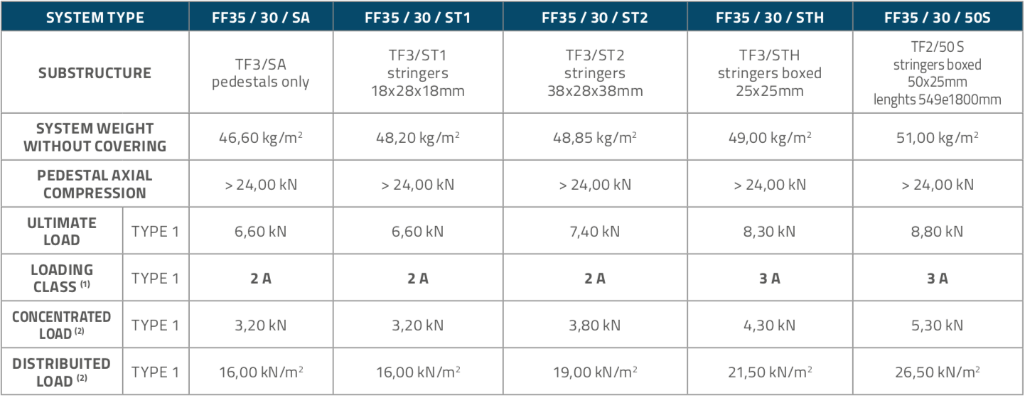 FF3530_Panels_Table2