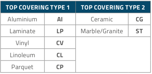 FF3530_Panels_Table3