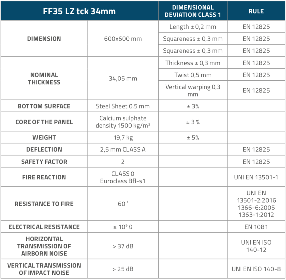 FF35LZ_Panels_Table1