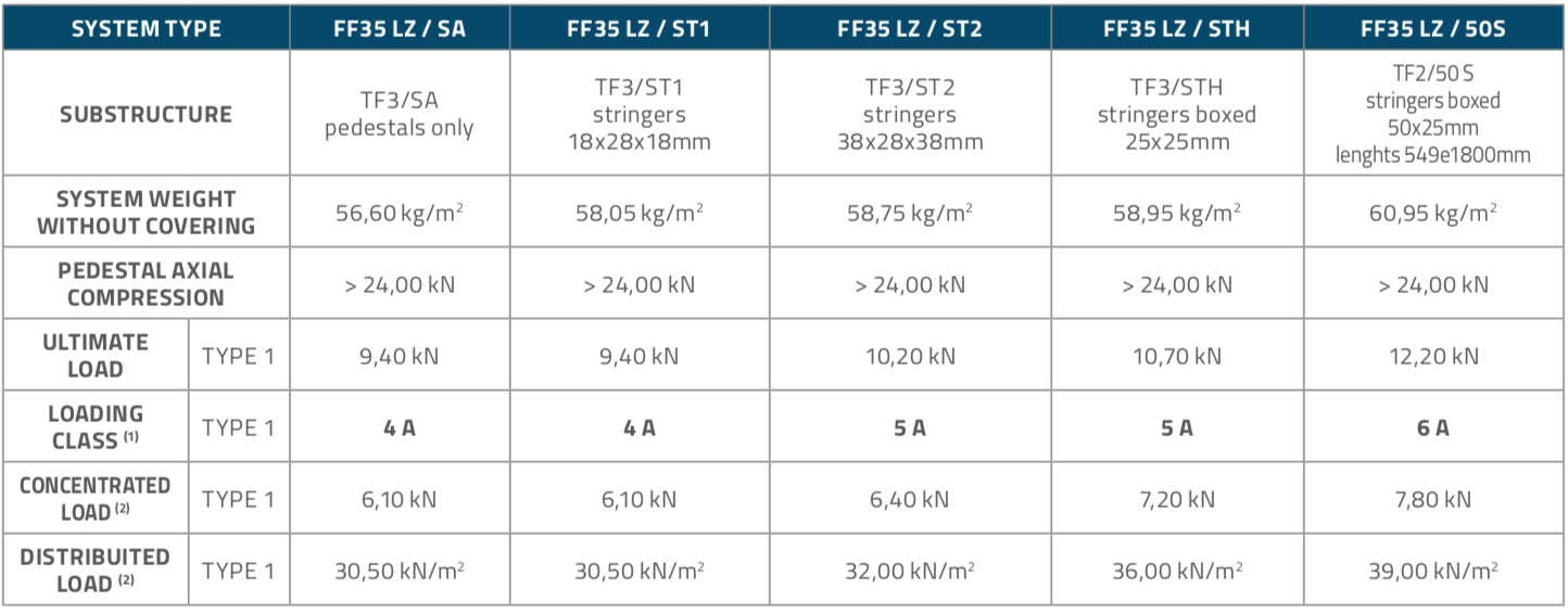 FF35LZ_Panels_Table2