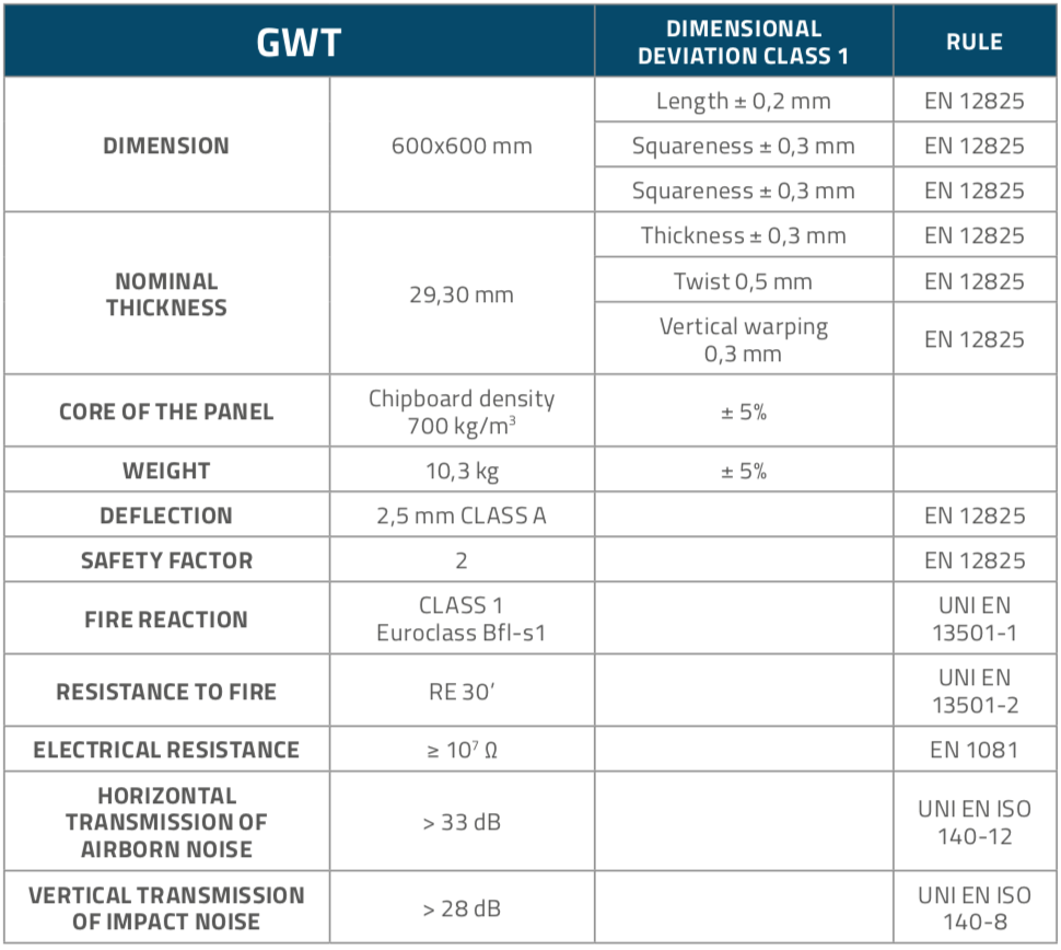 GWT_Panels_Table1