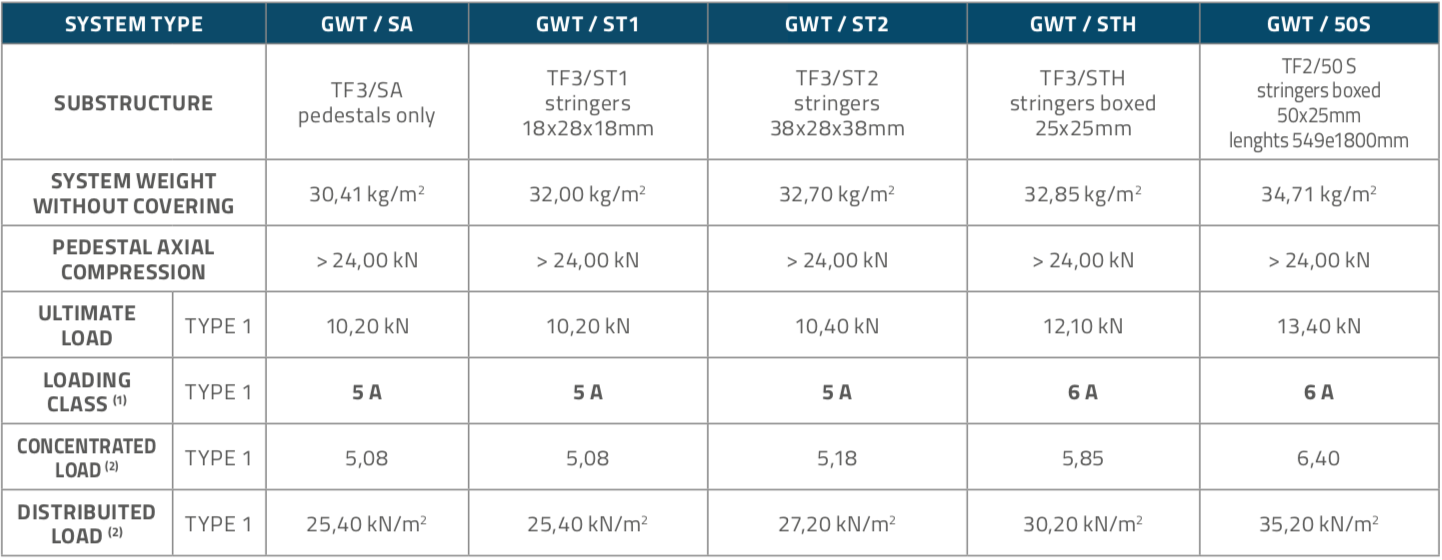 GWT_Panels_Table2