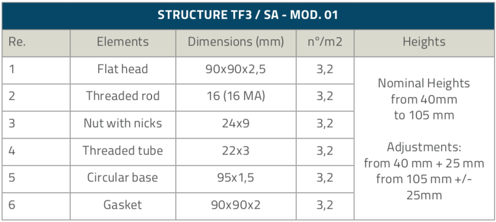 TF3-SA_Structure_table_1