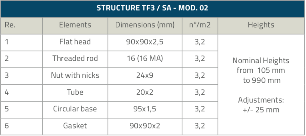 TF3-SA_Structure_table_2