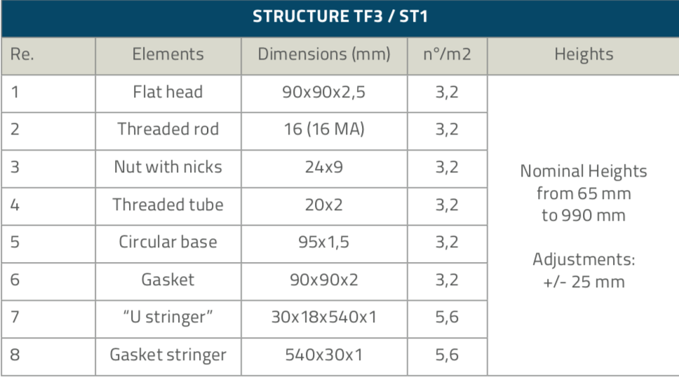 TF3-ST1_Structures_Table1