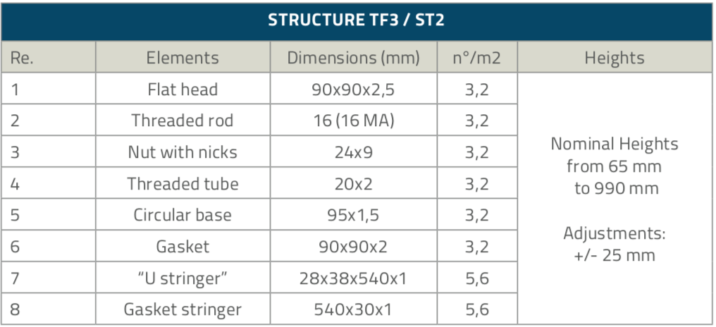 TF3-ST2_Structure_table1
