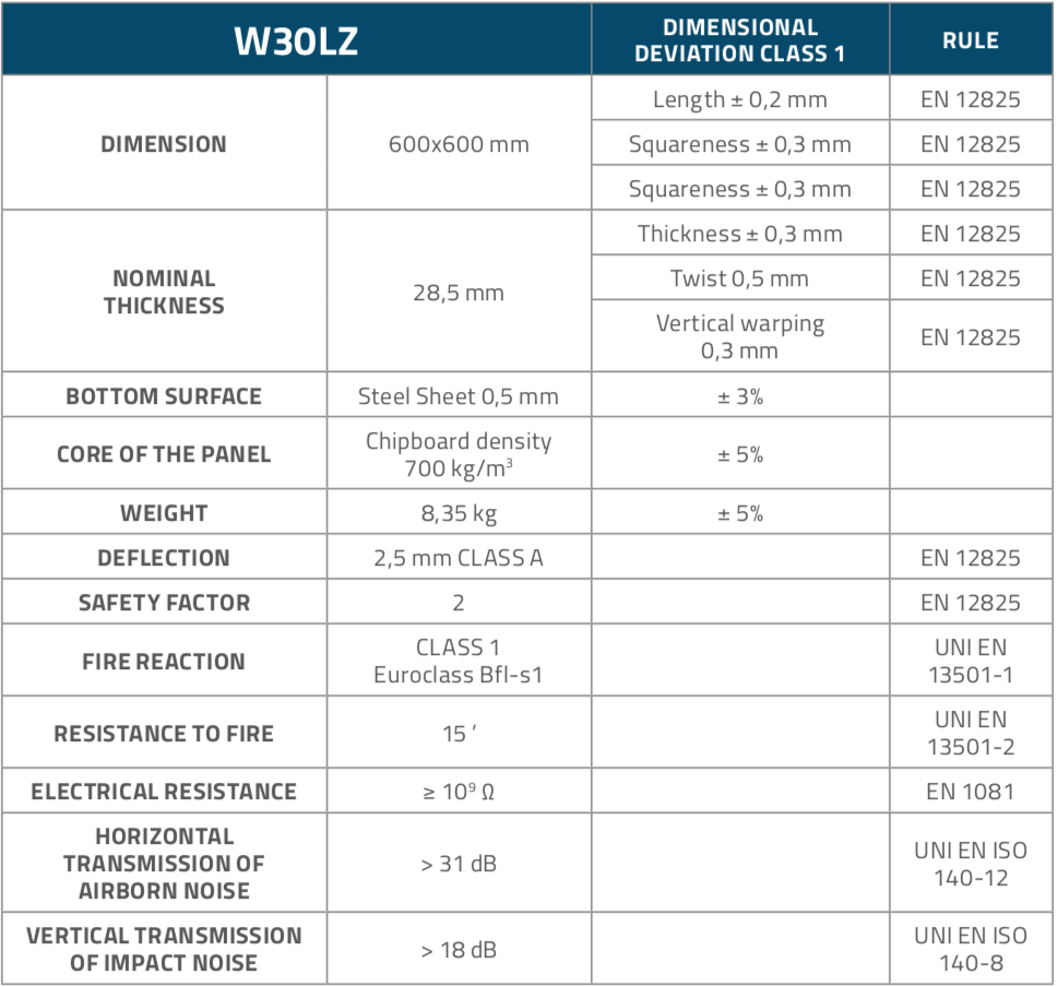 W30LZ_Table_1