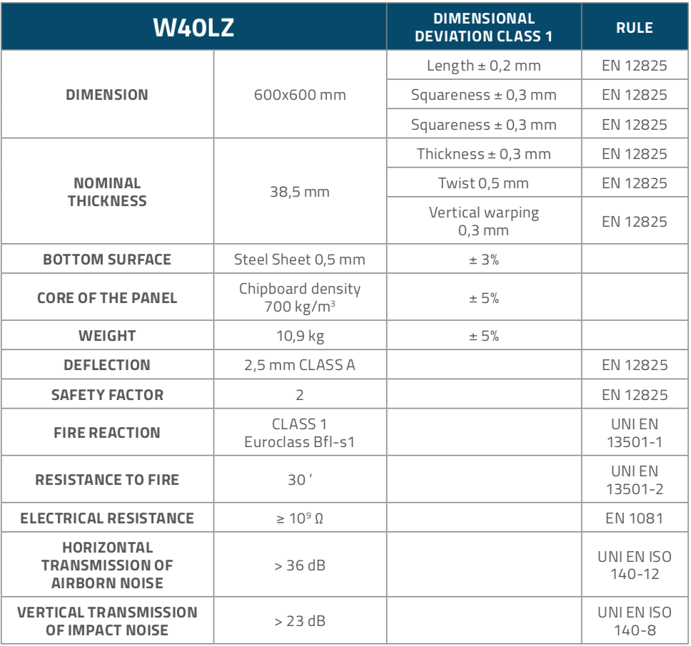 W40LZ_Panels_Table1