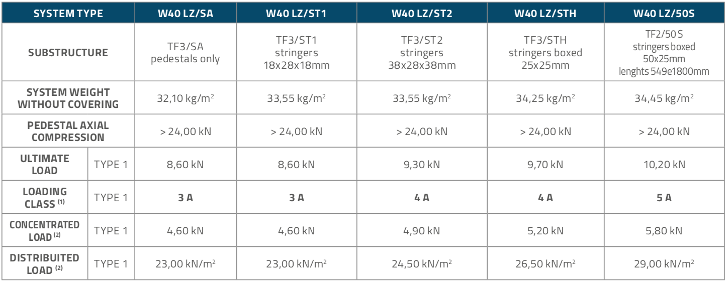 W40LZ_Panels_Table2