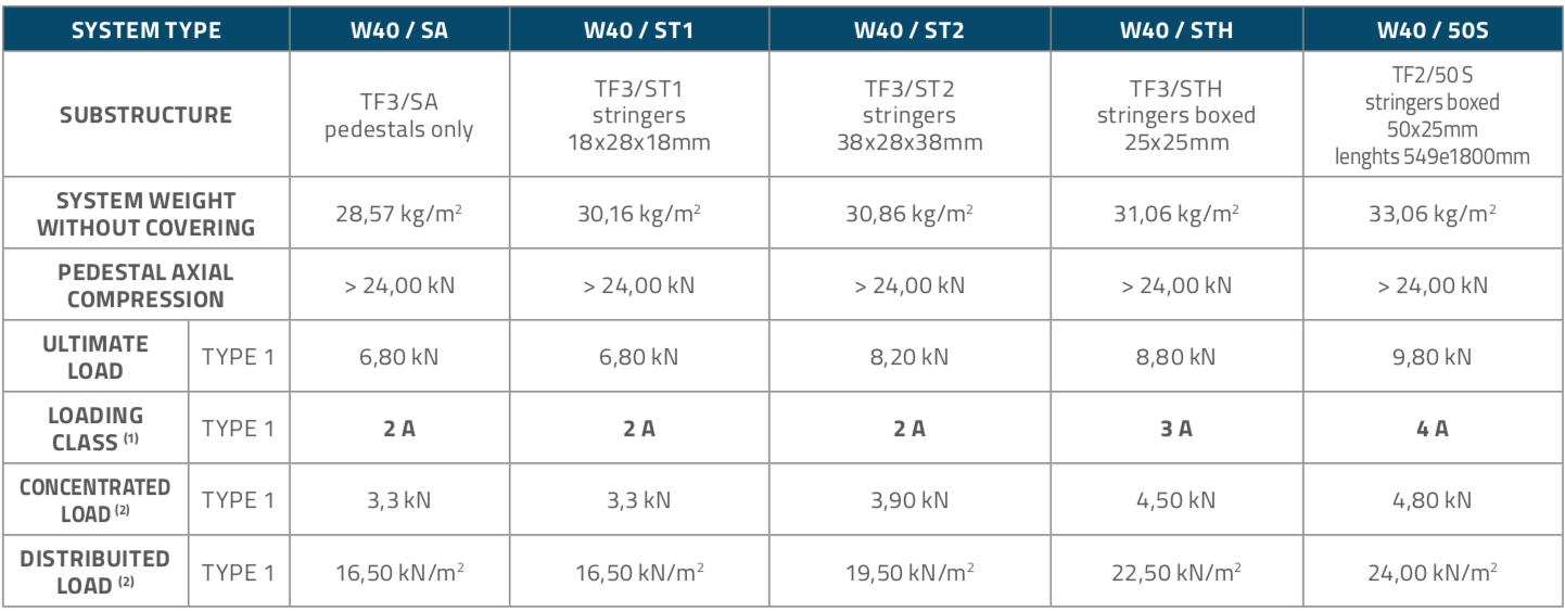 W40_Table1