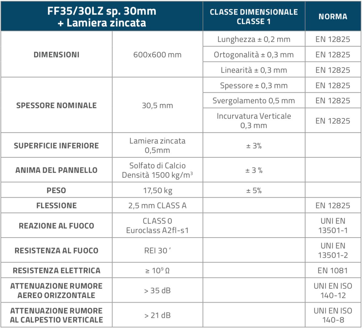FF3030LZ_Pannelli_Table1