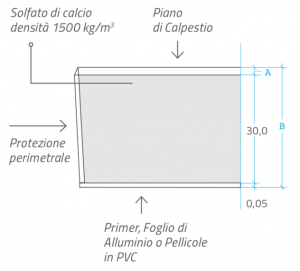 FF3530_Pannelli_Specifics