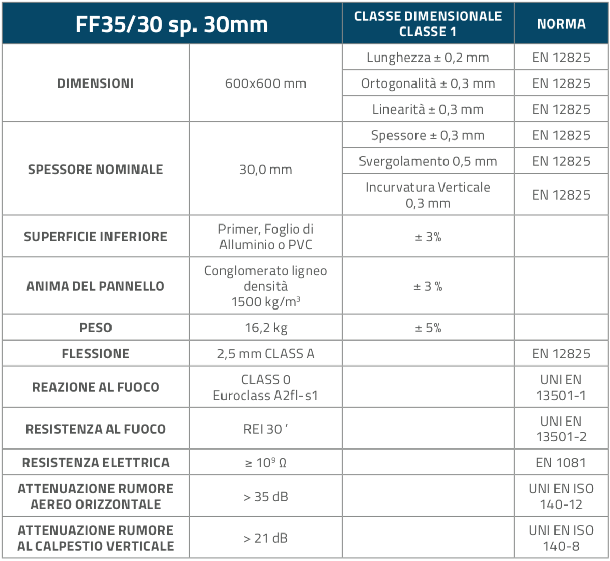 FF3530_Pannelli_Table1