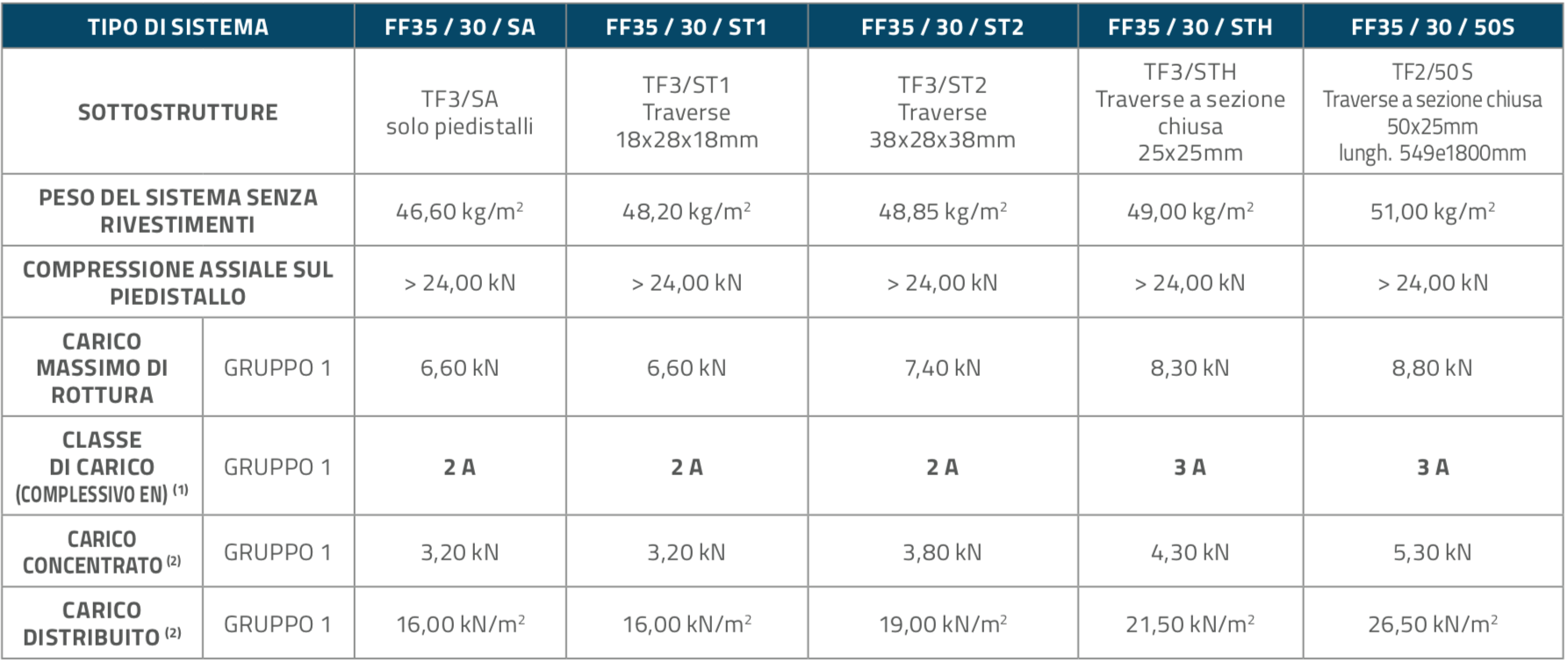 FF3530_Pannelli_Table2