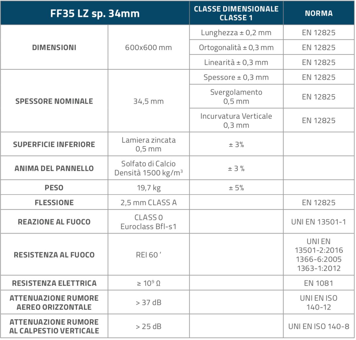 FF35LZ_Pannelli_Table1
