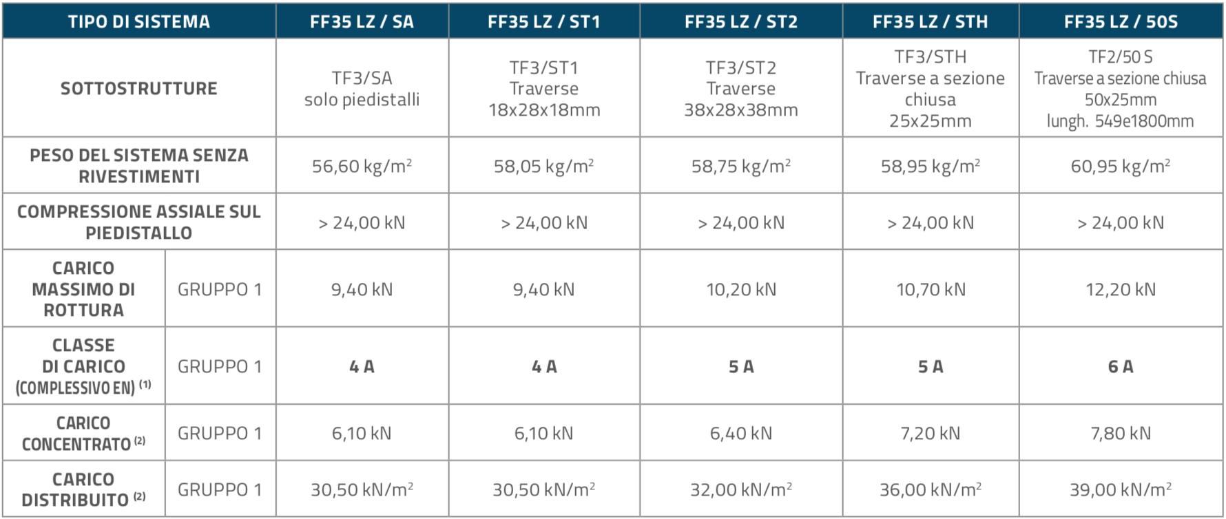 FF35LZ_Pannelli_Table2