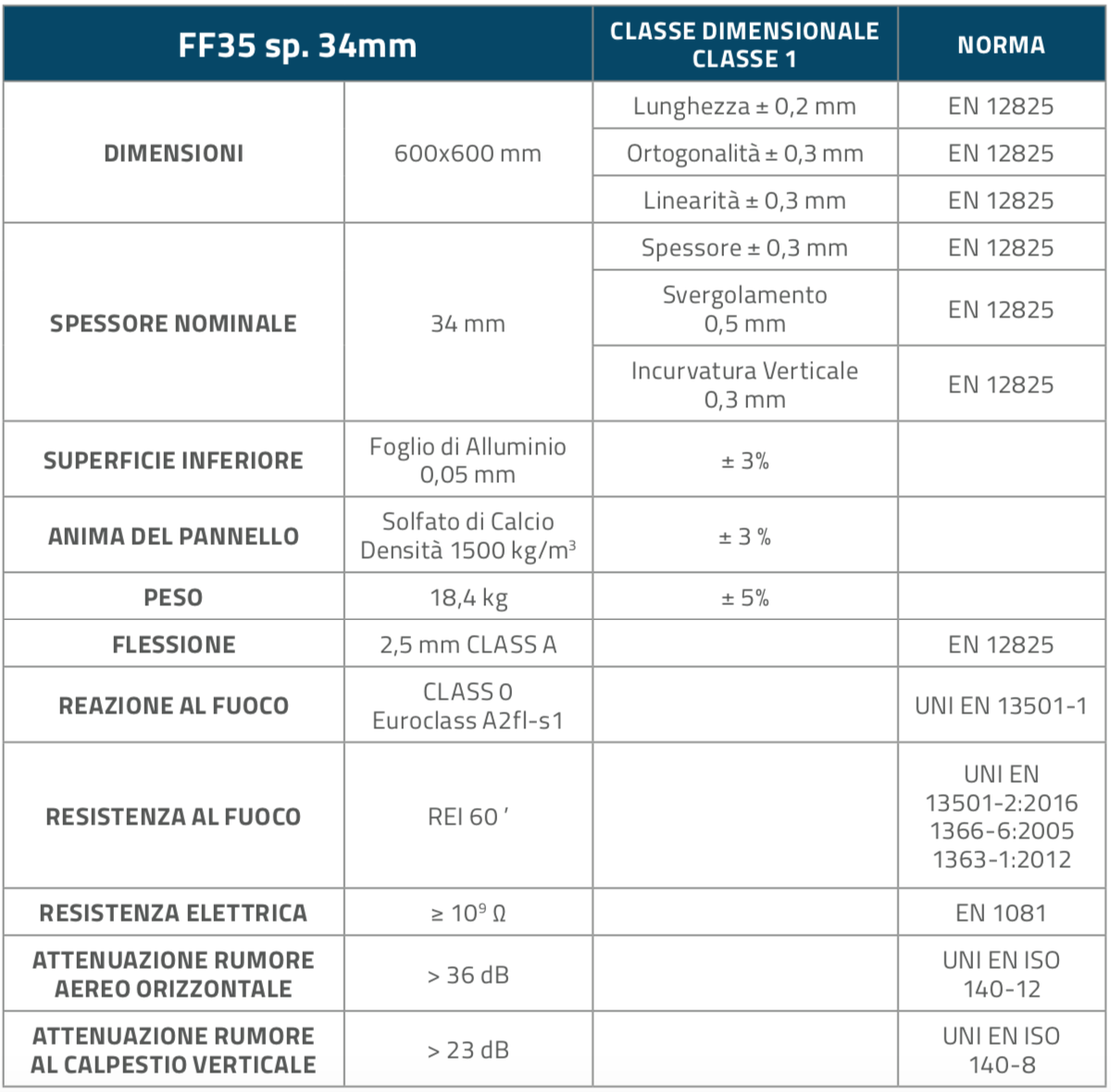 FF35_Pannelli_Table1