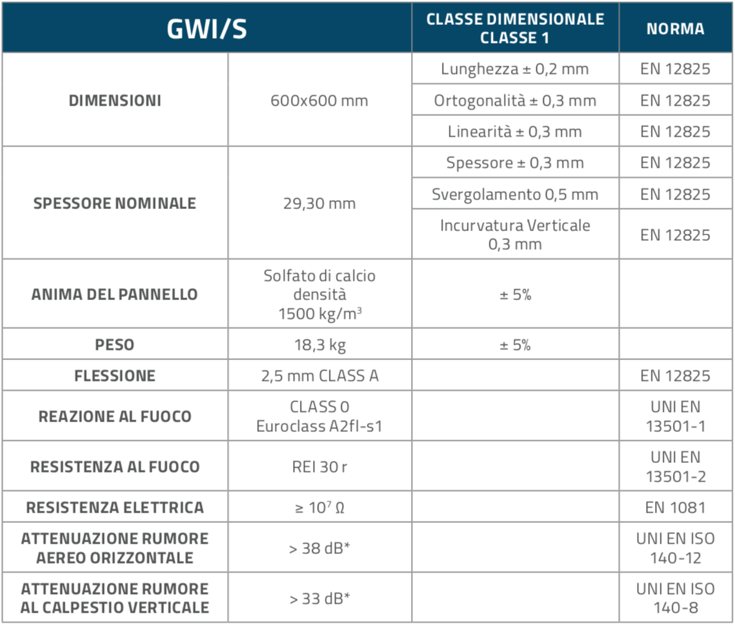 GWIS_Pannelli_Table1