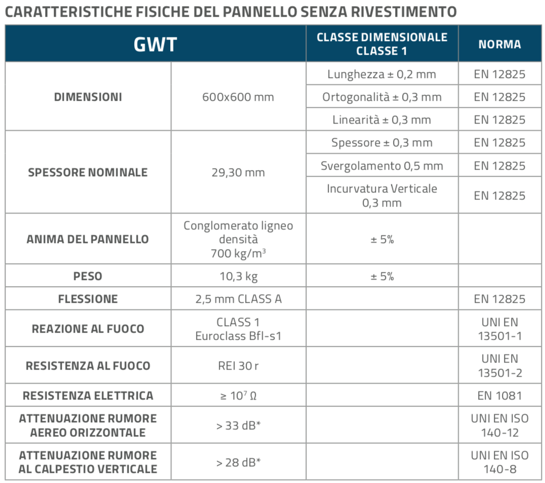 GWT_Pannelli_Table1