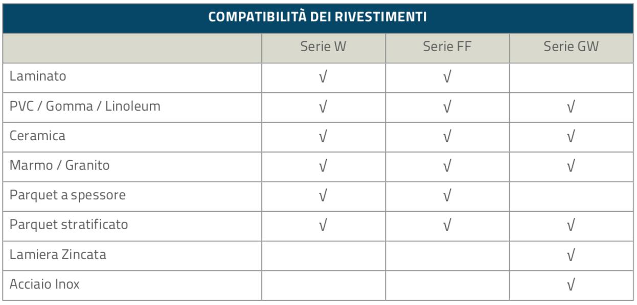 Rivestimenti_Compatibilità_Topfloor