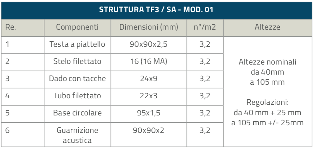 TF3-SA_Strutture_table_1