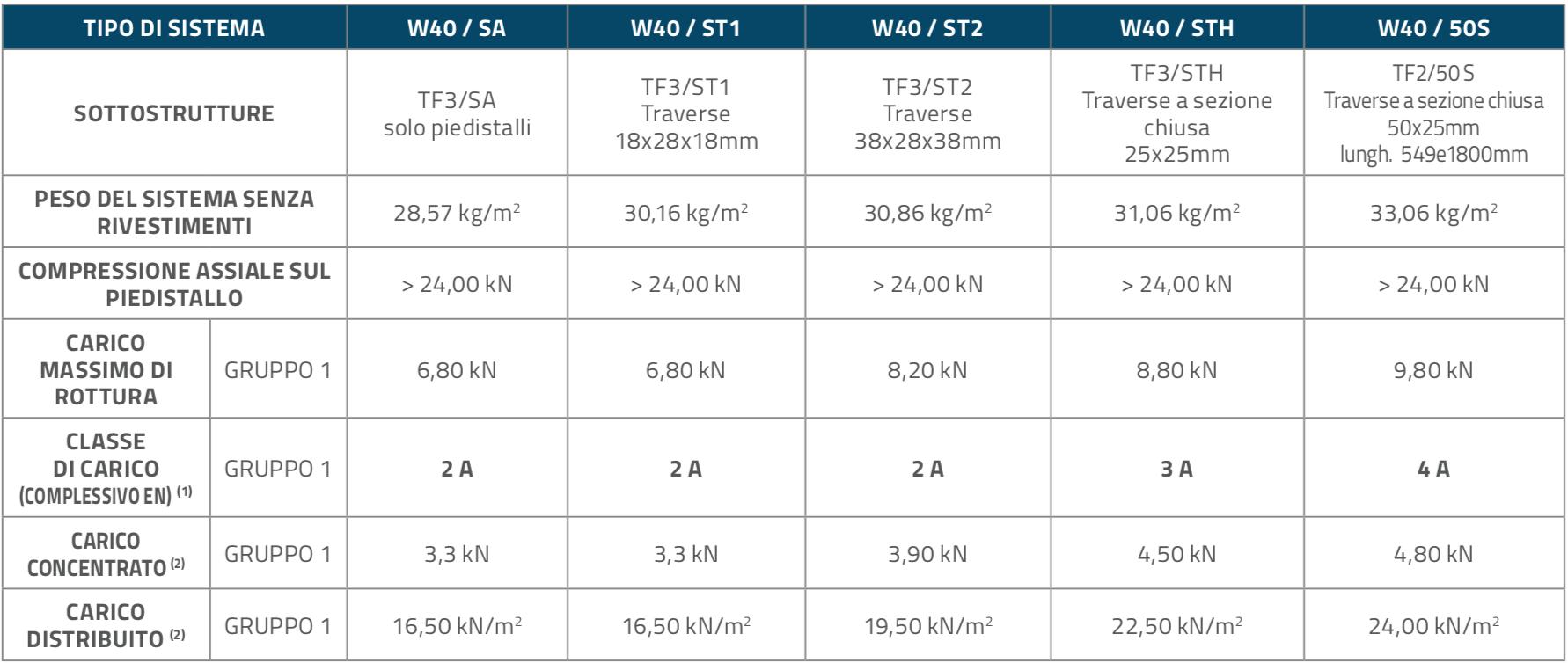 W40_Tavola_1